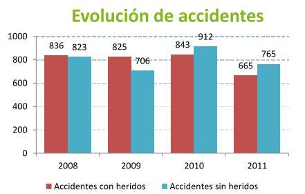 Evolución accidentes