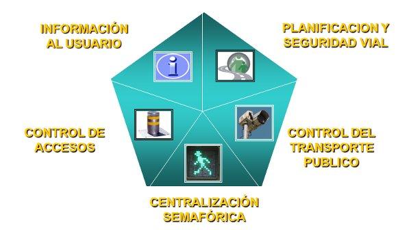 Información al usuario, Planificación y Seguridad Vial, Control de Accesos, Centralización Semafórica y Control del Transporte Público