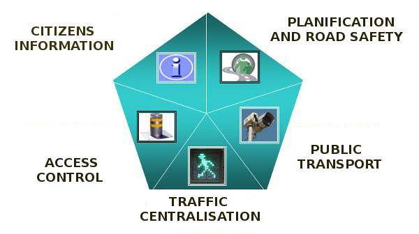 User information, Planning and Road Safety, Accesses Control, Traffic lights and public transport